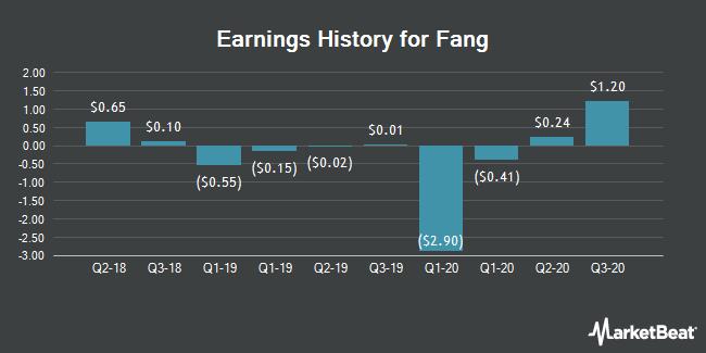 Earnings History for Fang (NYSE:SFUN)