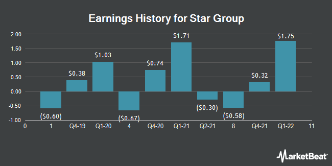 Earnings History for Star Group (NYSE:SGU)