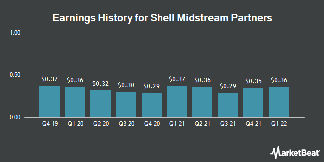 Earnings History for Shell Midstream Partners (NYSE:SHLX)