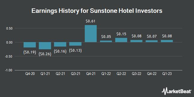 Earnings History for Sunstone Hotel Investors (NYSE:SHO)
