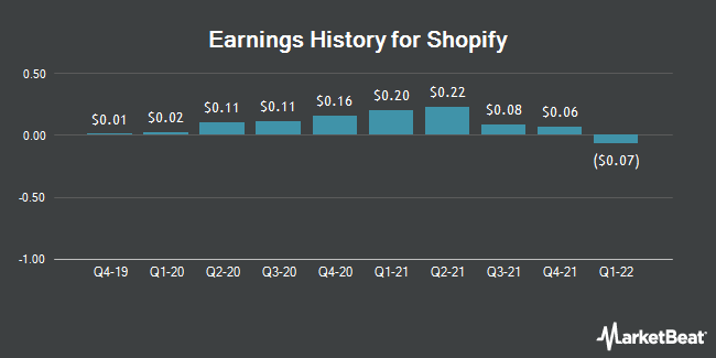 Earnings History for Shopify (NYSE:SHOP)