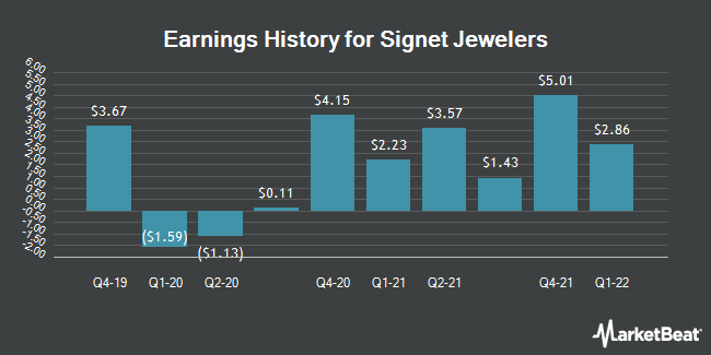 Earnings History for Signet Jewelers (NYSE:SIG)