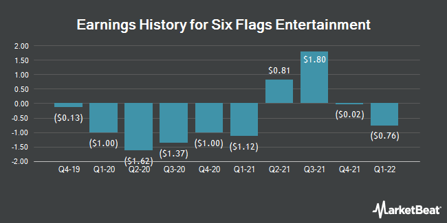 Earnings History for Six Flags Entertainment (NYSE:SIX)