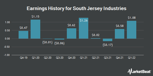 Earnings History for South Jersey Industries (NYSE:SJI)