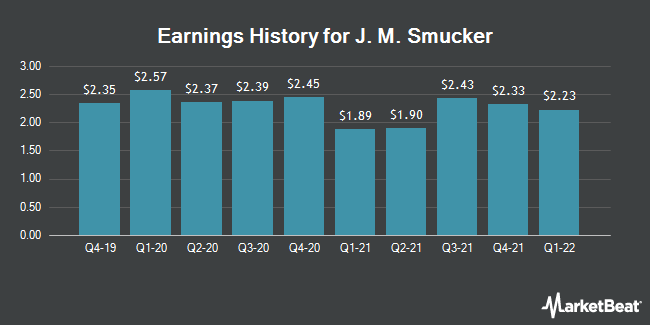 Earnings History for J M Smucker (NYSE:SJM)