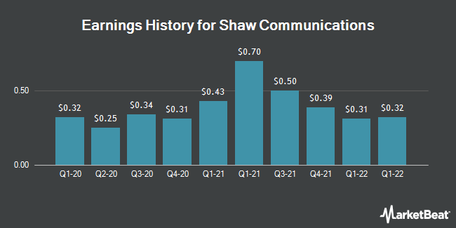 Earnings History for Shaw Communications (NYSE:SJR)
