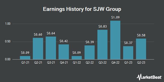 Earnings History for SJW Group (NYSE:SJW)