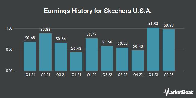 Earnings History for Skechers USA (NYSE:SKX)