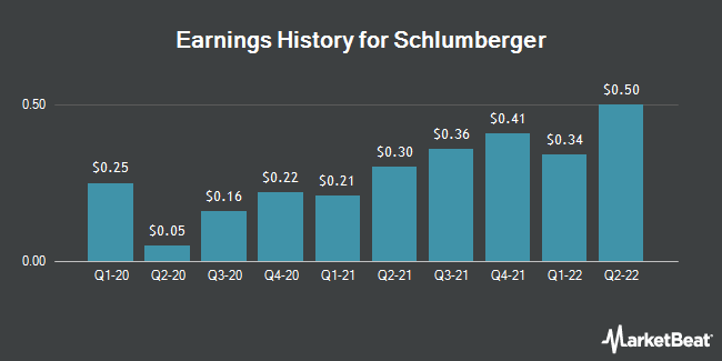 Earnings History for Schlumberger (NYSE:SLB)