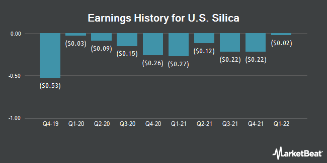 Earnings History for U.S. Silica (NYSE:SLCA)