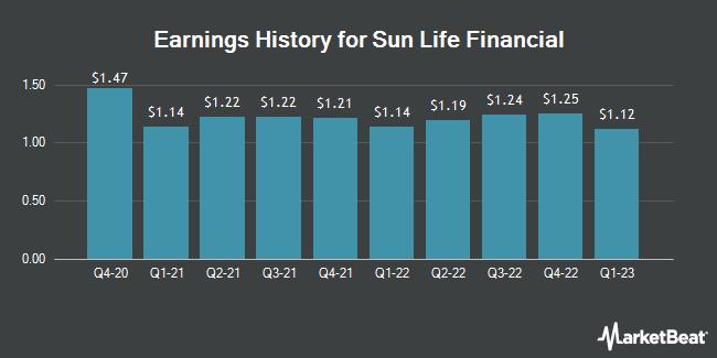 Earnings History for Sun Life Financial (NYSE:SLF)