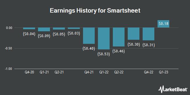 Earnings History for Smartsheet (NYSE:SMAR)