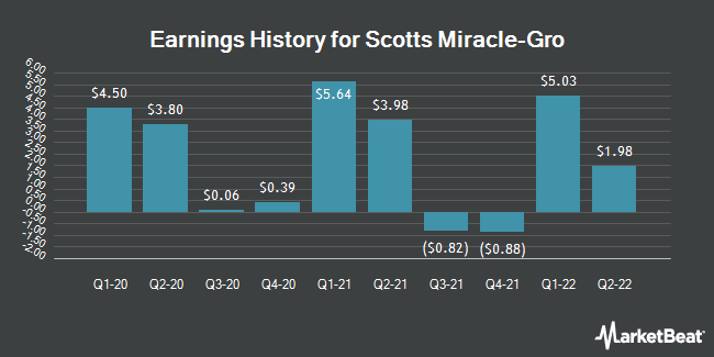 Earnings History for Scotts Miracle-Gro (NYSE:SMG)