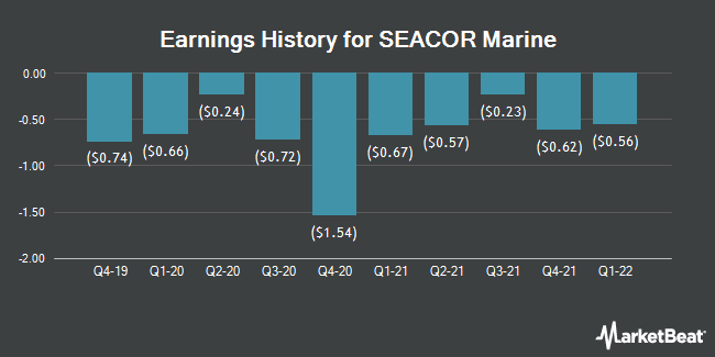 Earnings History for SEACOR Marine (NYSE:SMHI)