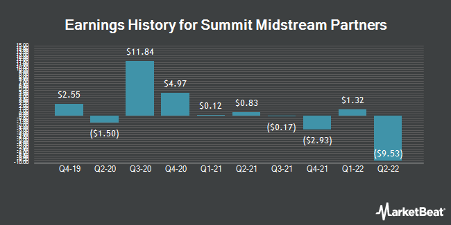 Earnings History for Summit Midstream Partners (NYSE:SMLP)