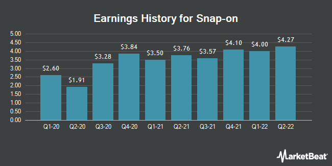 Earnings History for Snap-on (NYSE:SNA)
