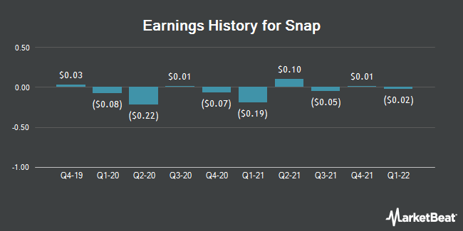 Earnings History for Snap (NYSE:SNAP)