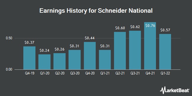 Earnings History for Schneider National (NYSE:SNDR)