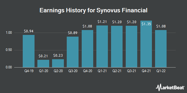 Earnings History for Synovus Financial (NYSE:SNV)