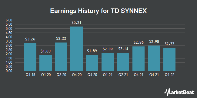 Earnings History for SYNNEX (NYSE:SNX)