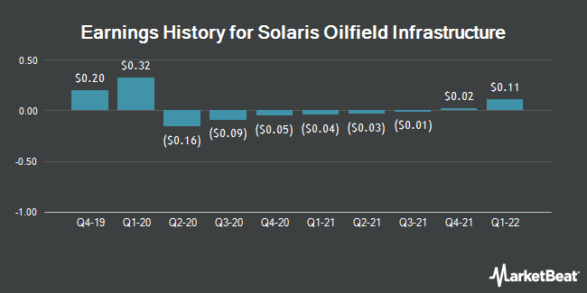 Earnings History for Solaris Oilfield Infrastructure (NYSE:SOI)