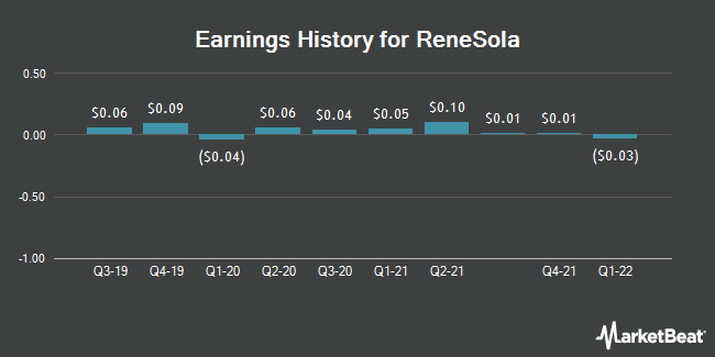 Earnings History for ReneSola (NYSE:SOL)