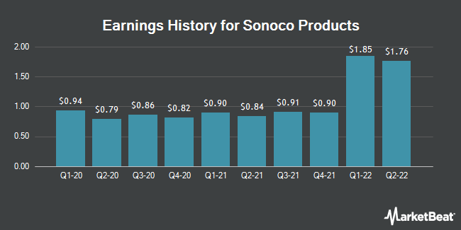 Earnings History for Sonoco Products (NYSE:SON)