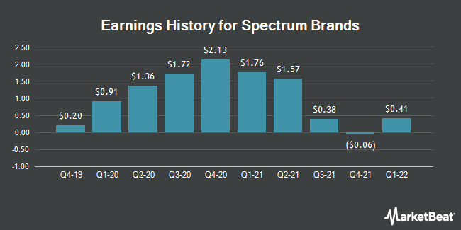 Earnings History for Spectrum Brands (NYSE:SPB)