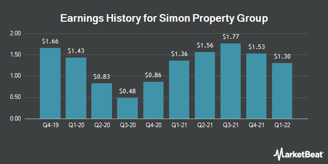 Earnings History for Simon Property Group (NYSE:SPG)