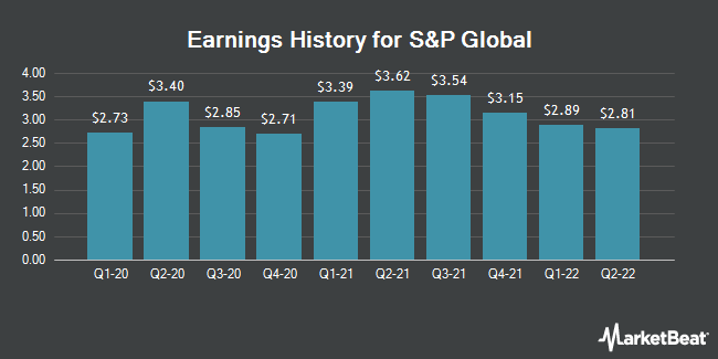 Earnings History for S&P Global (NYSE:SPGI)