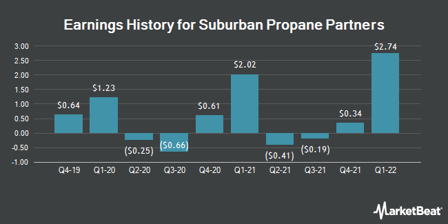 Earnings History for Suburban Propane Partners (NYSE:SPH)