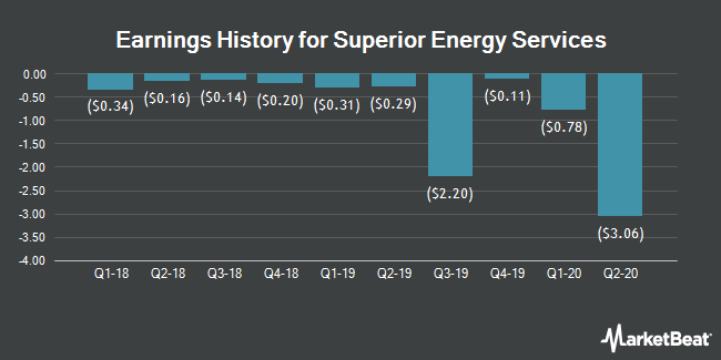 Earnings History for Superior Energy Services (NYSE:SPN)