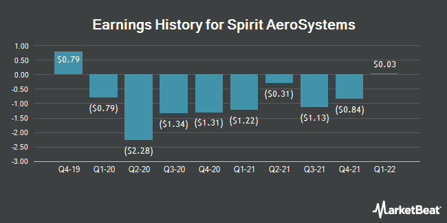 Earnings History for Spirit AeroSystems (NYSE:SPR)