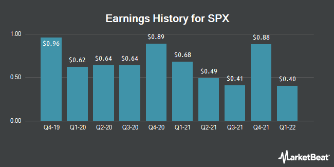Earnings History for SPX (NYSE:SPXC)