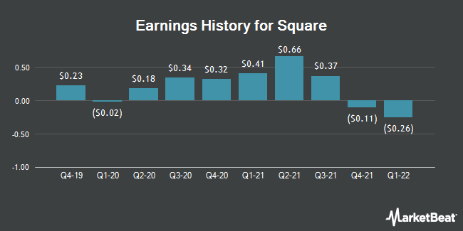 Earnings History for Square (NYSE:SQ)