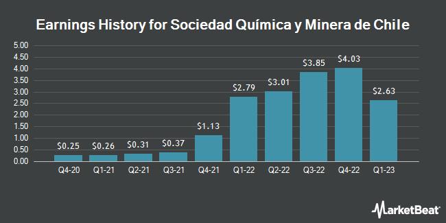 Earnings History for Sociedad Quimica y Minera de Chile (NYSE:SQM)