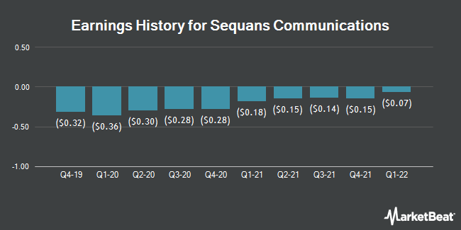 Earnings History for Sequans Communications (NYSE:SQNS)