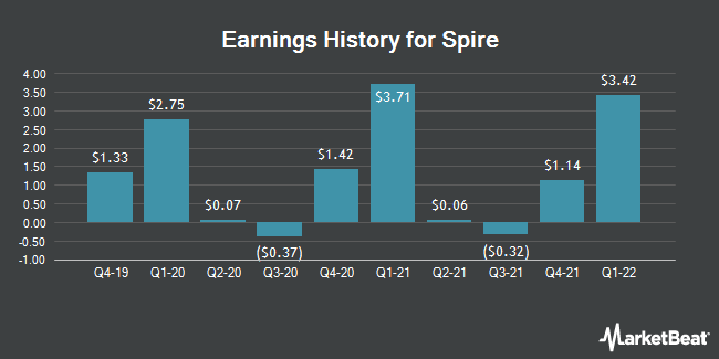 Earnings History for Spire (NYSE:SR)