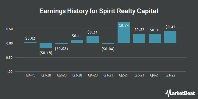 Earnings History for Spirit Realty Capital (NYSE:SRC)