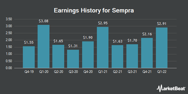 Earnings History for Sempra Energy (NYSE:SRE)