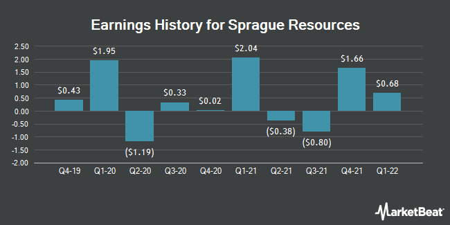 Earnings History for Sprague Resources (NYSE:SRLP)