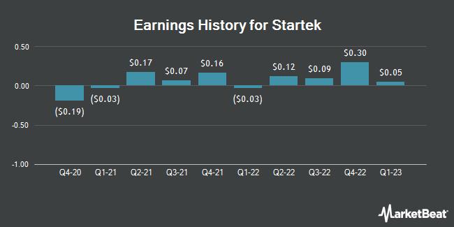 Earnings History for StarTek (NYSE:SRT)