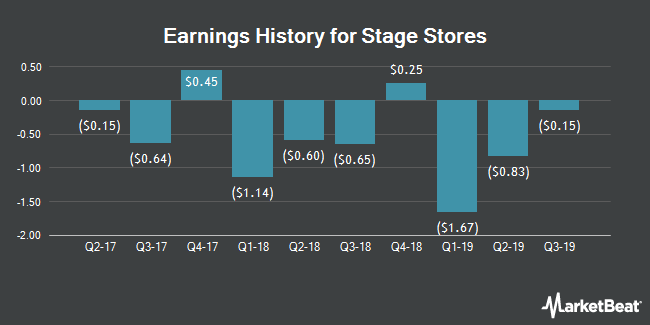 Earnings History for Stage Stores (NYSE:SSI)
