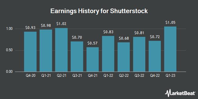 Earnings History for Shutterstock (NYSE:SSTK)