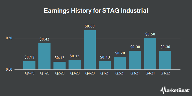 Earnings History for Stag Industrial (NYSE:STAG)