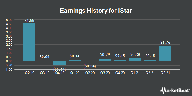 Earnings History for istar (NYSE:STAR)