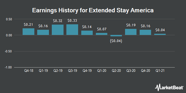 Earnings History for Extended Stay America (NYSE:STAY)