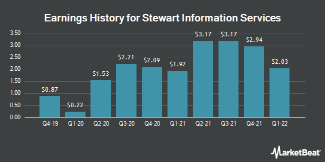Earnings History for Stewart Information Services (NYSE:STC)