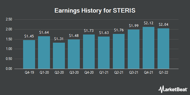 Earnings History for Steris (NYSE:STE)