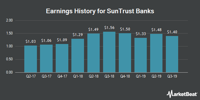 Earnings History for SunTrust Banks (NYSE:STI)